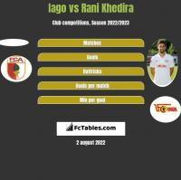Iago vs Rani Khedira h2h player stats