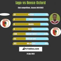 Iago vs Reece Oxford h2h player stats