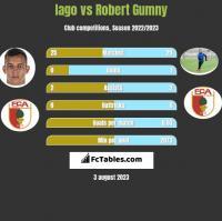 Iago vs Robert Gumny h2h player stats