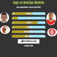 Iago vs Rodrigo Moledo h2h player stats