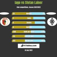 Iago vs Stefan Lainer h2h player stats