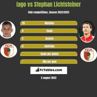 Iago vs Stephan Lichtsteiner h2h player stats