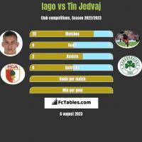 Iago vs Tin Jedvaj h2h player stats