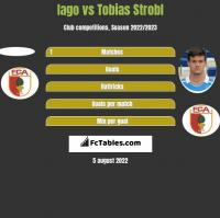 Iago vs Tobias Strobl h2h player stats