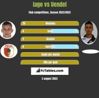 Iago vs Uendel h2h player stats