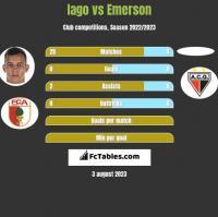 Iago vs Emerson h2h player stats