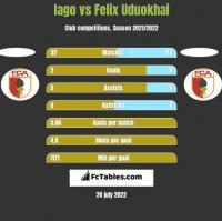 Iago vs Felix Uduokhai h2h player stats