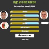Iago vs Felix Goetze h2h player stats