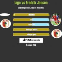 Iago vs Fredrik Jensen h2h player stats