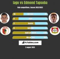 Iago vs Edmond Tapsoba h2h player stats