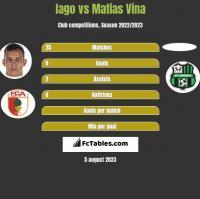 Iago vs Matias Vina h2h player stats
