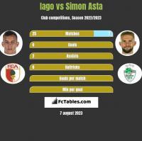 Iago vs Simon Asta h2h player stats