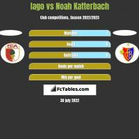 Iago vs Noah Katterbach h2h player stats