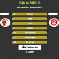 Iago vs Roberto h2h player stats