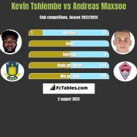 Kevin Tshiembe vs Andreas Maxsoe h2h player stats