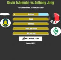 Kevin Tshiembe vs Anthony Jung h2h player stats