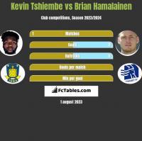 Kevin Tshiembe vs Brian Hamalainen h2h player stats