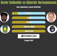 Kevin Tshiembe vs Hjoertur Hermannsson h2h player stats