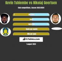 Kevin Tshiembe vs Nikolaj Geertsen h2h player stats