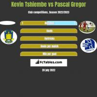 Kevin Tshiembe vs Pascal Gregor h2h player stats