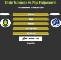 Kevin Tshiembe vs Filip Panjeskovic h2h player stats