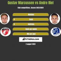 Gustav Marcussen vs Andre Riel h2h player stats