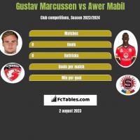 Gustav Marcussen vs Awer Mabil h2h player stats