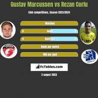 Gustav Marcussen vs Rezan Corlu h2h player stats