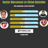 Gustav Marcussen vs Stefan Kutschke h2h player stats