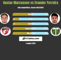 Gustav Marcussen vs Evander Ferreira h2h player stats