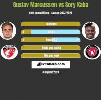 Gustav Marcussen vs Sory Kaba h2h player stats
