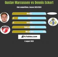 Gustav Marcussen vs Dennis Eckert h2h player stats