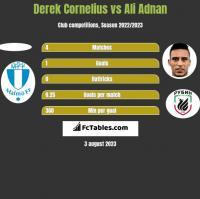Derek Cornelius vs Ali Adnan h2h player stats