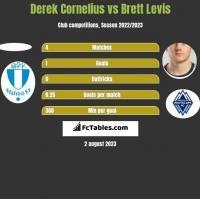 Derek Cornelius vs Brett Levis h2h player stats