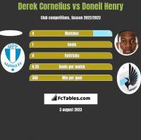 Derek Cornelius vs Doneil Henry h2h player stats
