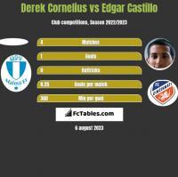 Derek Cornelius vs Edgar Castillo h2h player stats