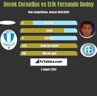 Derek Cornelius vs Erik Fernando Godoy h2h player stats