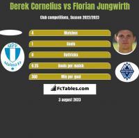 Derek Cornelius vs Florian Jungwirth h2h player stats