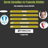 Derek Cornelius vs Francois Affolter h2h player stats