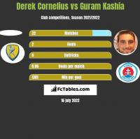 Derek Cornelius vs Guram Kaszia h2h player stats