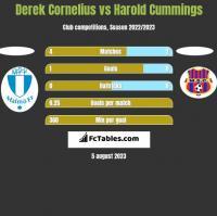Derek Cornelius vs Harold Cummings h2h player stats