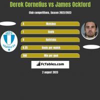 Derek Cornelius vs James Ockford h2h player stats