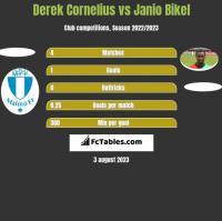 Derek Cornelius vs Janio Bikel h2h player stats