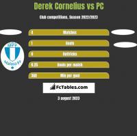 Derek Cornelius vs PC h2h player stats