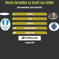 Derek Cornelius vs Scott Lee Sutter h2h player stats