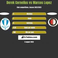 Derek Cornelius vs Marcos Lopez h2h player stats