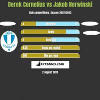 Derek Cornelius vs Jakob Nerwinski h2h player stats