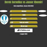 Derek Cornelius vs Jasser Khemiri h2h player stats