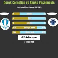 Derek Cornelius vs Ranko Veselinovic h2h player stats