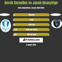 Derek Cornelius vs Jacob Akanyirige h2h player stats